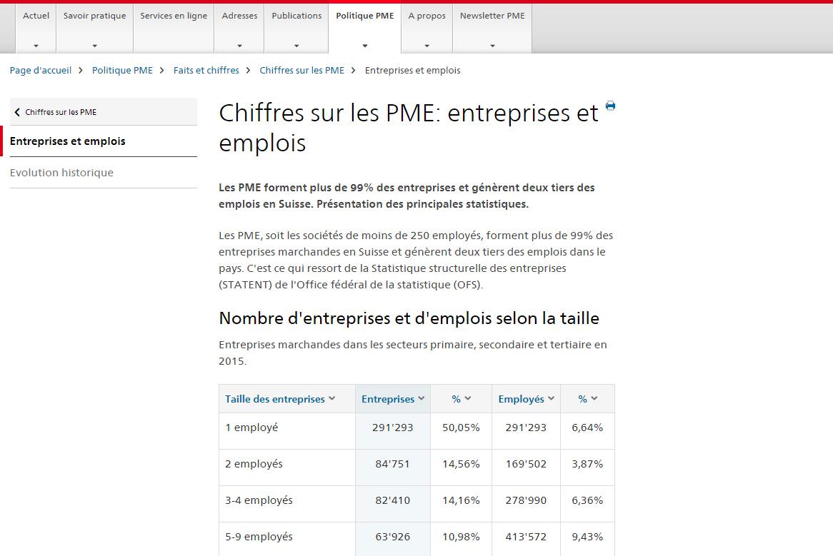 Pourcentages des PME en Suisse