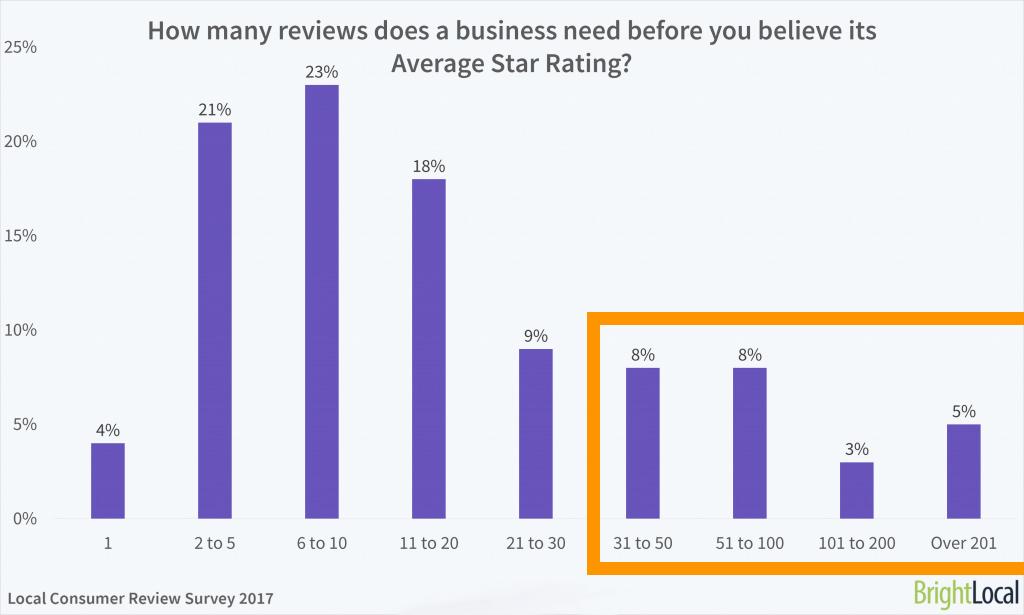 Nombre d'avis clients pour convaincre