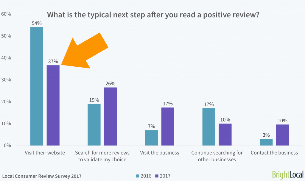 Notation e-commerce positive